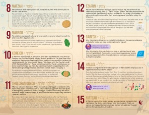 Passover-Seder-infographic-2